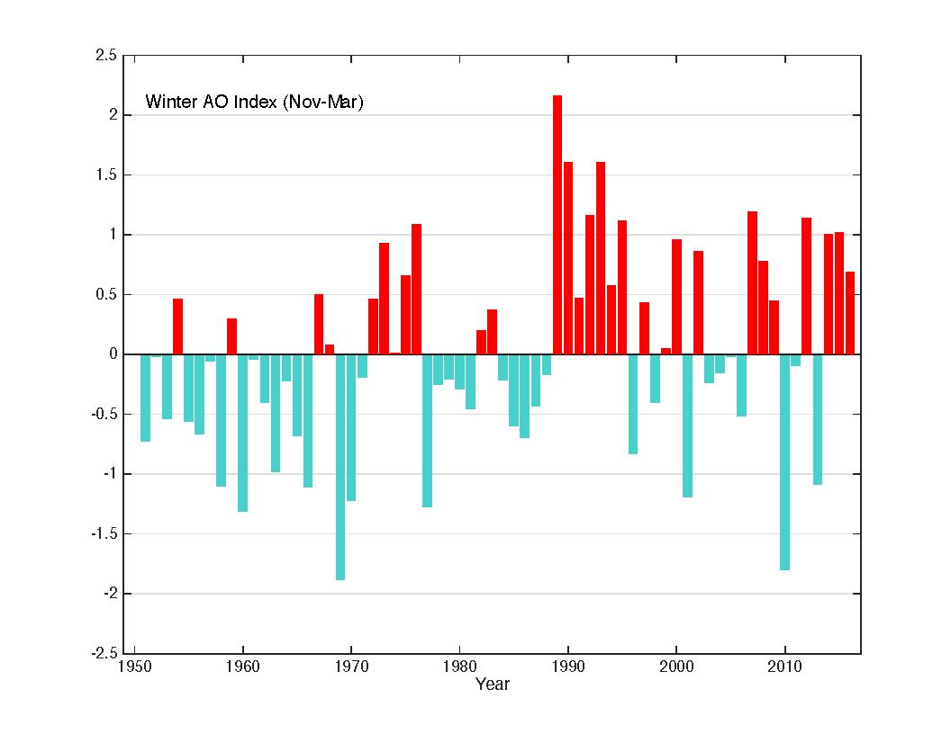 Arctic Oscillation in winter