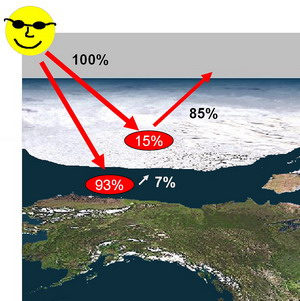 Sea ice reflects as much as 85% of solar radiation hitting the surface, hence absorbing only 15%. Ocean water, by contrast, reflects only about 7% of solar radiation, absorbing 93%.