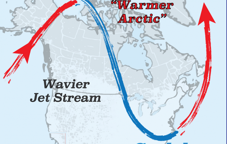 North Amrica:  Warmer Arctic Temperatures Can Reinforce Wavy Jet Stream