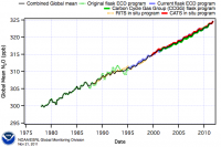 Atmospheric increase of nitrous oxide (from NOAA/ESRL/GMD)