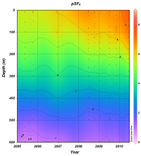 This figure shows the rapid increase of SF6 documented by time-series measurements made at the HOT site over a 6 year period between 2005 and 2010.
