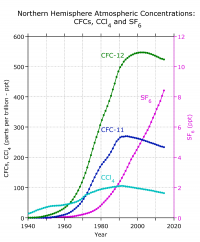 Northern Hemisphere Atmospheric Concentrations:  CFCs, CCL4 and SF6.