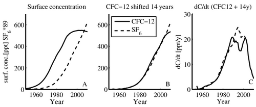 (A) Time series of the northern hemisphere surface concentrations (expressed as partial pressure in parts per trillion) of CFC-12 (solid) and SF6 (dashed) in equilibrium with the atmosphere, (B) The CFC-12 curve is shifted +14 years to demonstrate the similarities of the two curves, (C) The growth rate of SF6 and CFC-12 (shifted 14 years). The SF6 concentrations are scaled by a factor of 89 in all panels (Tanhua, et. al. 2013)