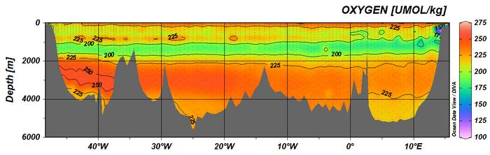Oxygen along CLIVAR A10 section along 30oS in 2010