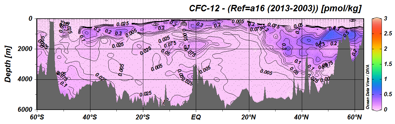 Dissolved CFC-12 concentration measurements made along the CLIVAR A16 section in the Atlantic in 2013-2014 minus 2003