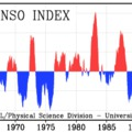 Multivariate ENSO Index