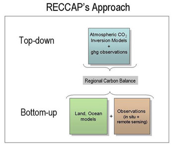 Reccap interior reccap approach schematic to generate a global carbon balance with regional resolution ccuart Gallery