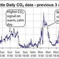 Interpreting CO2 Graphs