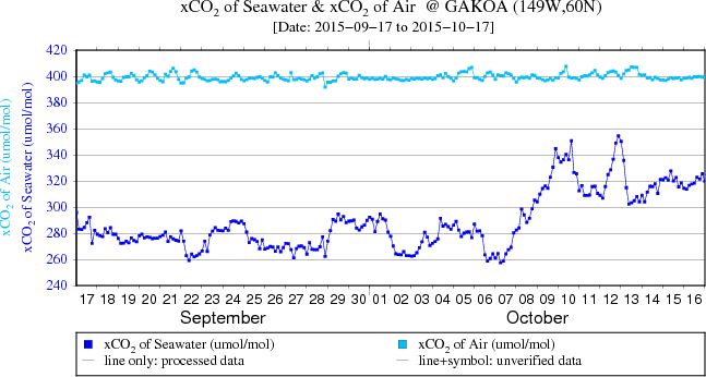 Plot of CO2 data at GAKOA from the last 30 days