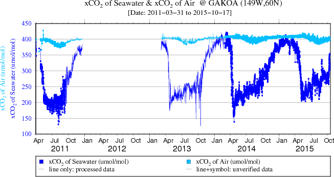 Plot of CO2 at GAKOA for the full data set