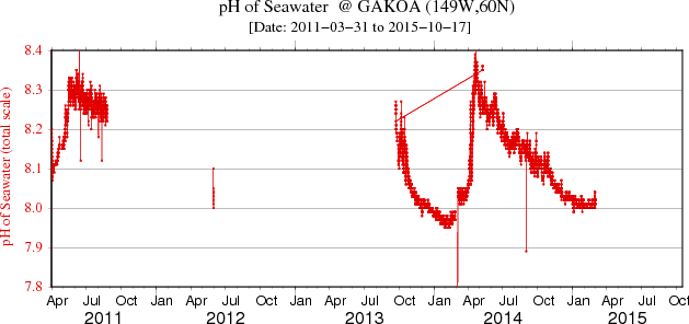 Plot of the pH data for the full data set at GAKOA
