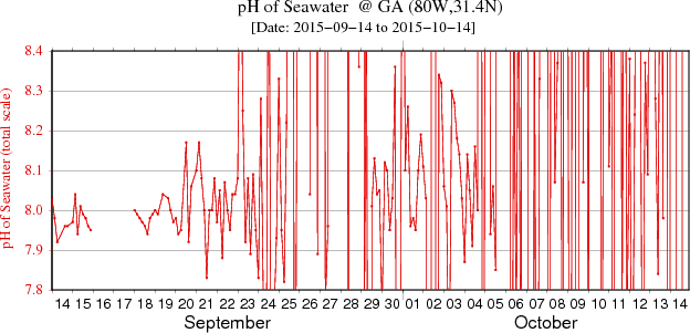 Plot of the pH data for the last 30 days at Grays Reef