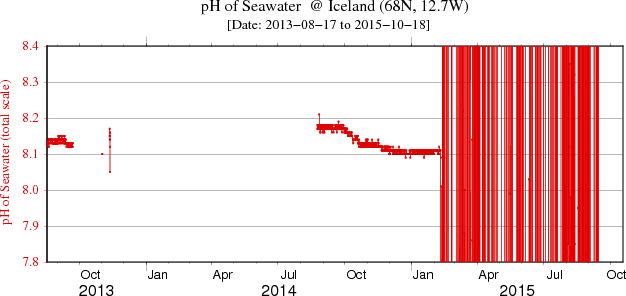 Plot of pH data for the full data set at Iceland