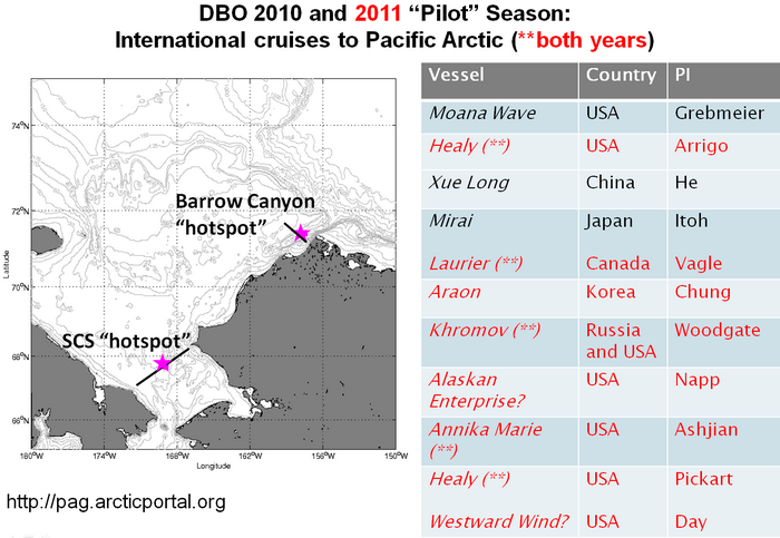 DBO 2010 and 2011 Pilot Season:  International Cruises to Pacific Arctic (** both years)