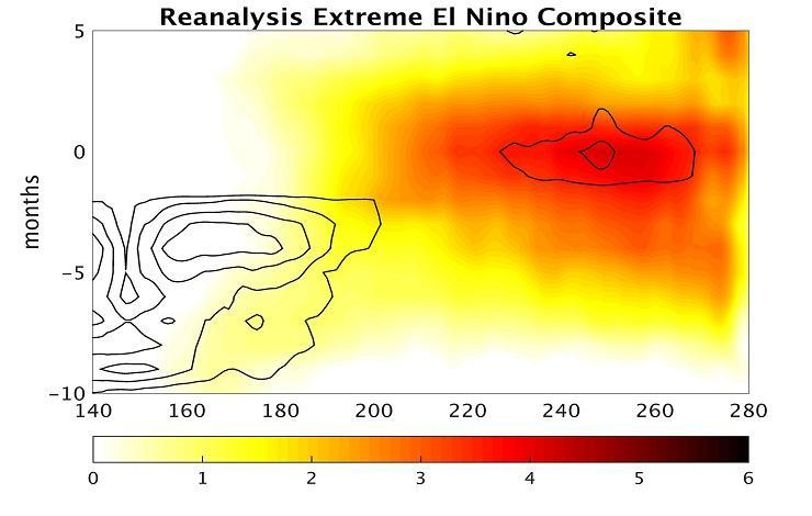 Composite evolution of extreme El Niño events in WWBs (contours) and anomalous temperature (colors). One WWB early in the year warms the central Pacific making additional WWBs more likely. Many WWBs are necessary to trigger an extreme El Niño event.