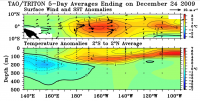 Central Pacific El Nino - Wind and SST for Dec 24, 2009