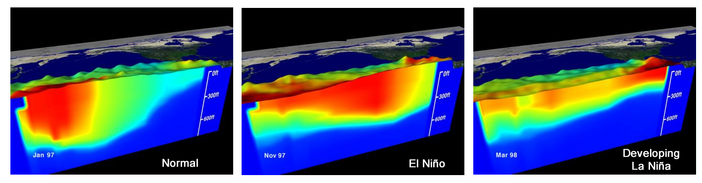 Normal, El Nino, La Nina sea level and temperatures
