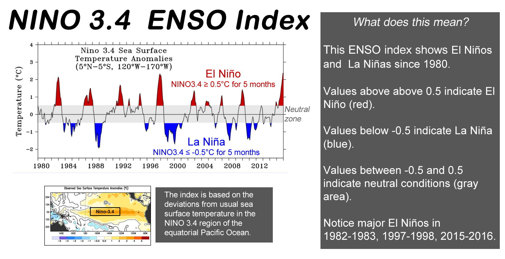 el nino southern oscillation essay El niño and la niña are terms for climatic events originating in the tropical pacific that el nino la nina el niño  la niña and the southern oscillation.
