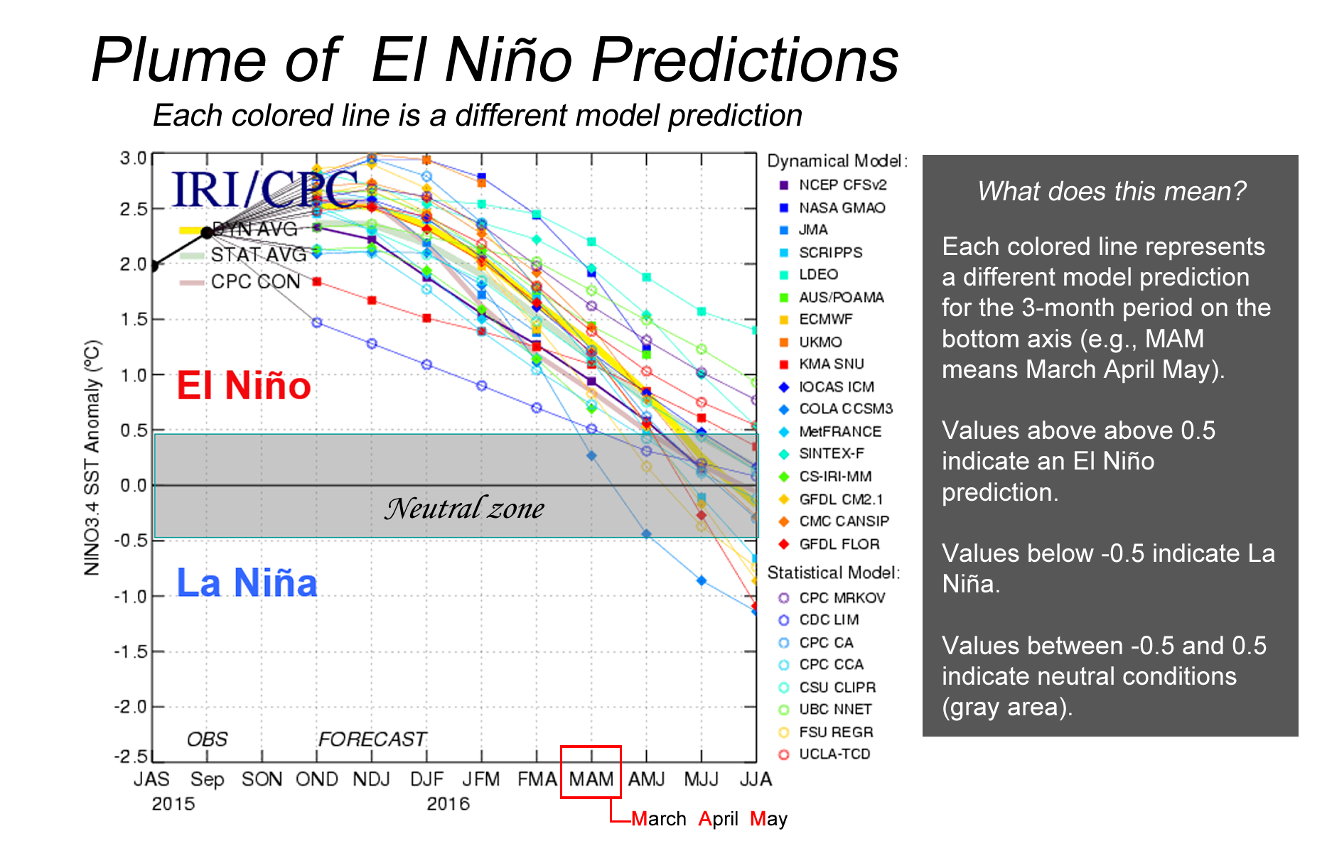 Explanation of plume of El Nino forecasts