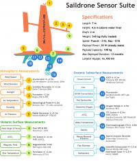 Saildrone Sensor Suite