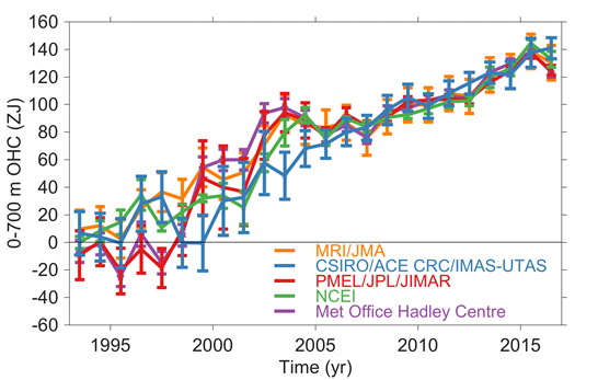 Times series of ocean heat content