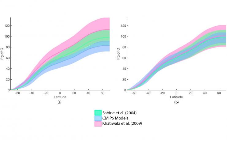 1995 oceanic anthropogenic carbon content
