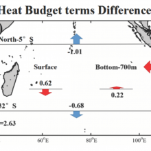 Graphic representing the differences in the heat balance terms in the upper 700 meters for the Southern Indian Ocean for two periods.