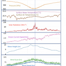 7 graphs stacked on top of one another showing the changes in various ocean conditions before and after the hurricane encounter eac highlighting