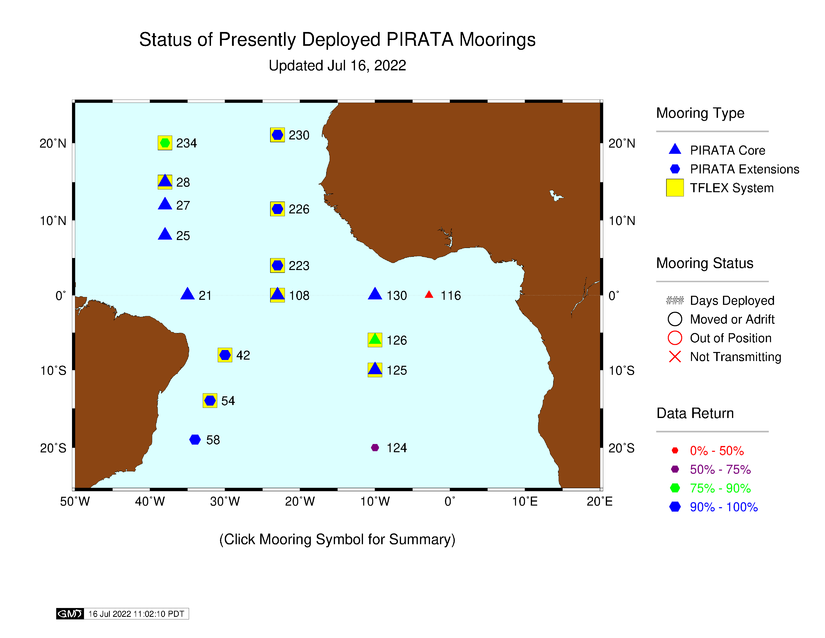 PIRATA Status