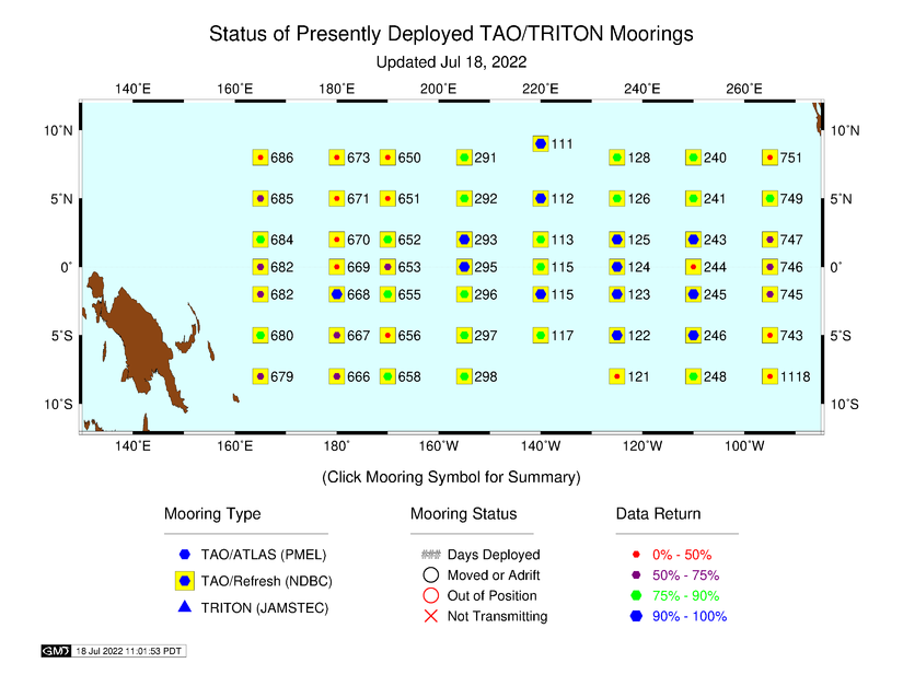 TAO/TRITON Status