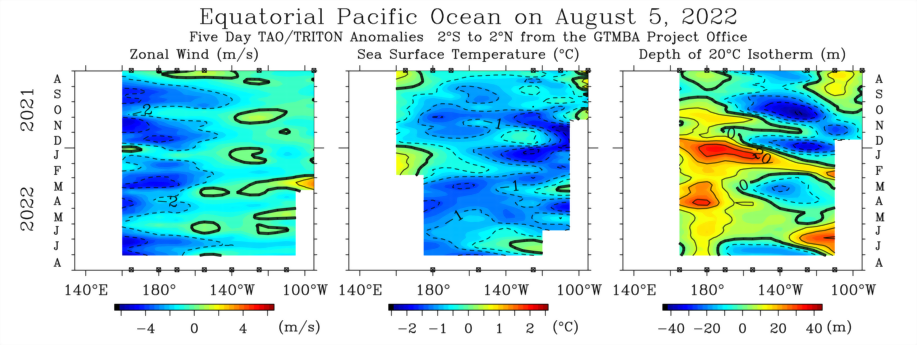 5-day TAO/TRITON Anomalies 2S to 2N; latitude-time plot of zonal wind, SST, Z20